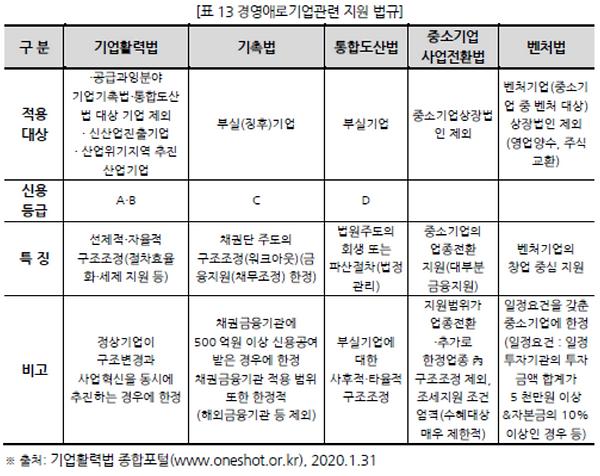 표013 경영애로기업관련 지원 법규.PNG