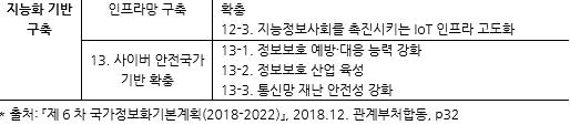 표055_2 제6차 국가정보화기본계획(2018-2022) 핵심 전략 및