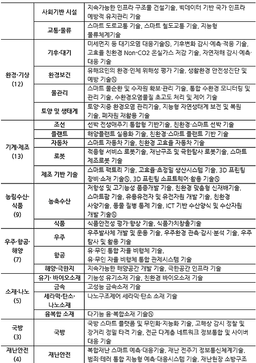 표062_2 제4차 과학기술기본계획(2018-2022) 중점과학기술 12