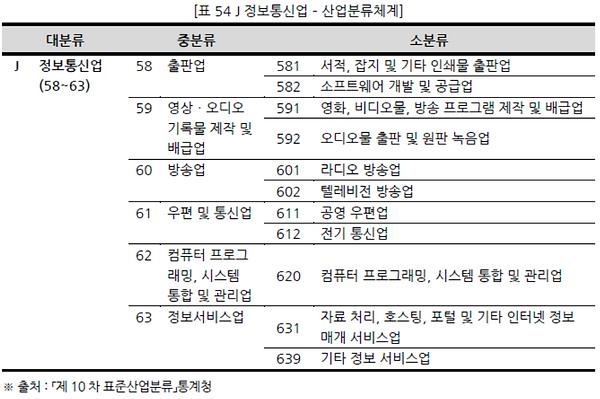 표054 J 정보통신업 – 산업분류체계.PNG