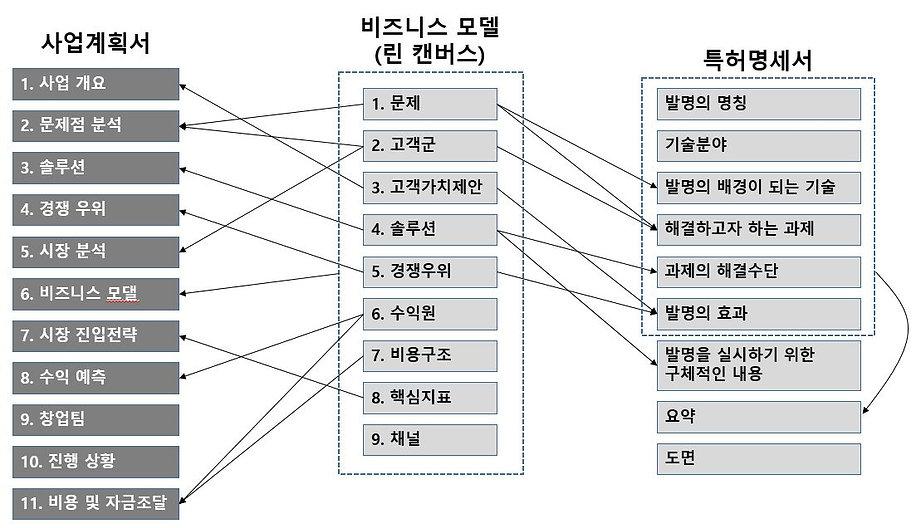 사업계획_린캔버스_특허관계.JPG