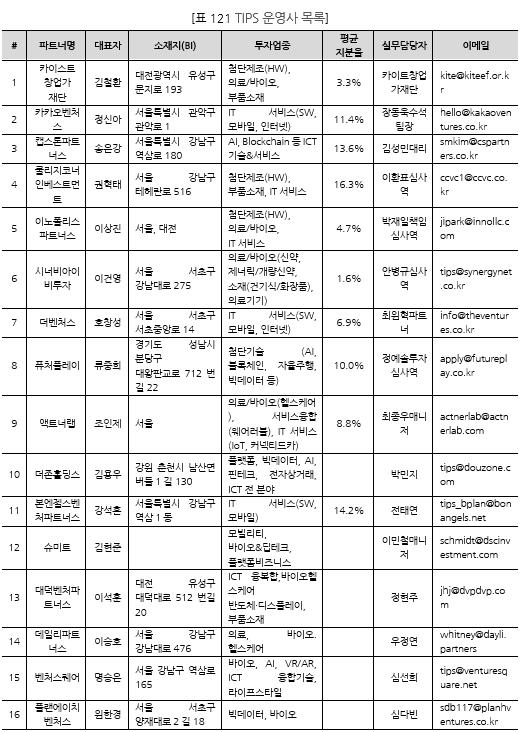 표121_1 TIPS 운영사 목록.PNG