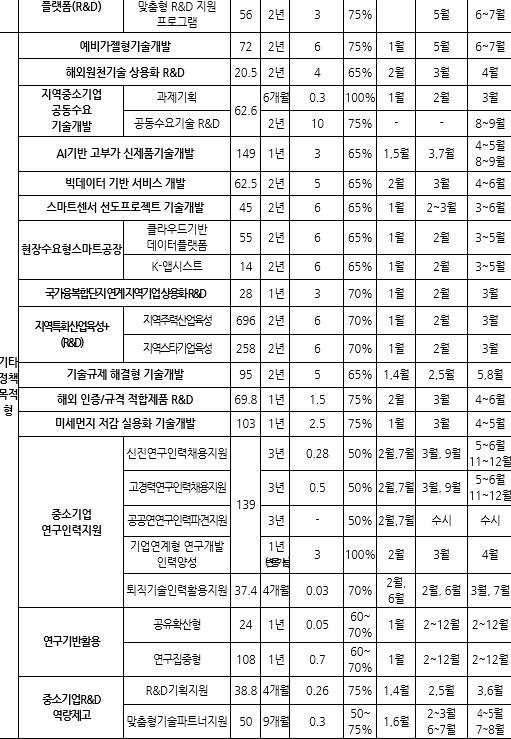 표113_2 2020년도 중소기업 기술개발 지원사업 현황(단위억원).PN