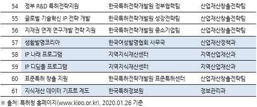 표090_3 지식재산권 관련 제도 및 정부지원 사업.PNG