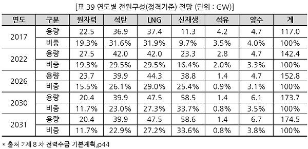 표039 연도별 전원구성(정격기준) 전망 (단위  GW).PNG