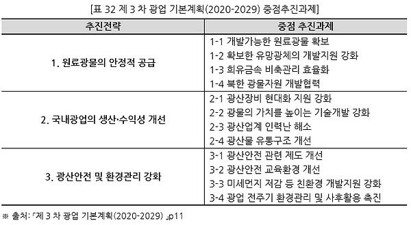 표032 제3차 광업 기본계획(2020-2029) 중점추진과제.PNG