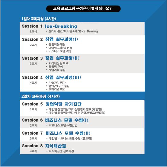 창업반 06준비된 창업 창업과정(가산동).png
