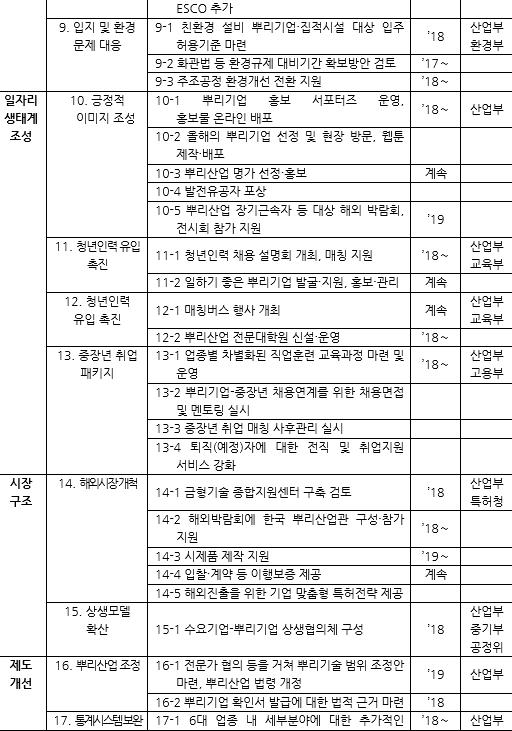 표035_2 제2차 뿌리산업 진흥 기본계획(2018~2022) 중점추진과