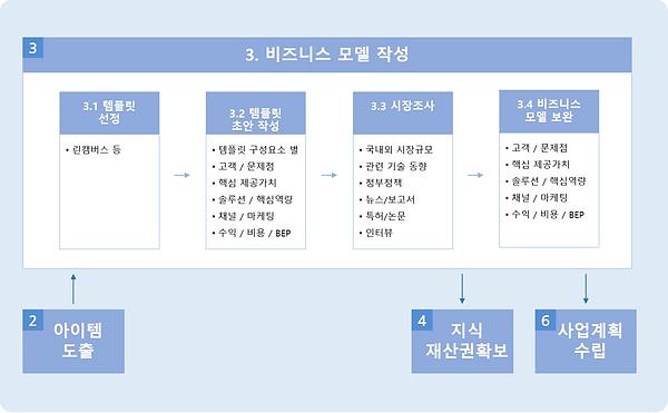 그림 134. 3단계 - 비즈니스 모델 작성.PNG