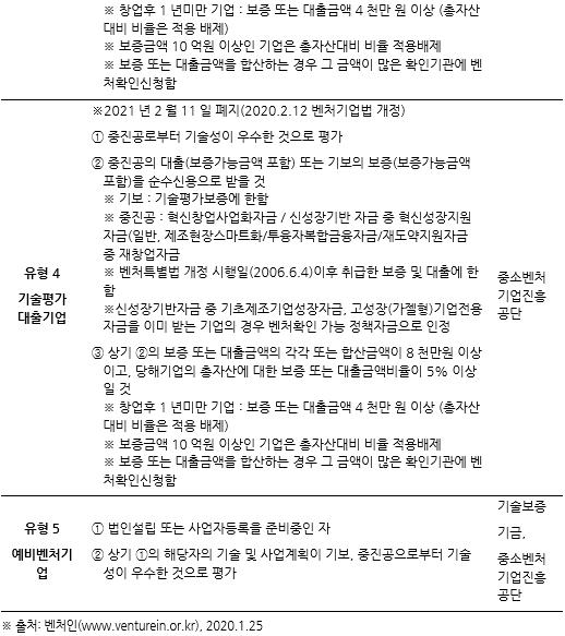 표107_2 벤처기업 유형 및 확인요건.PNG