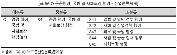 표066 O 공공행정, 국방 및 사회보장 행정 – 산업분류체계.PNG