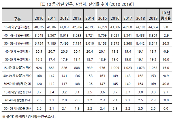 표010 중•장년 인구, 실업자, 실업률 추이 (2010-2019).PN
