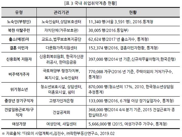 표003 국내 취업취약계층 현황.PNG