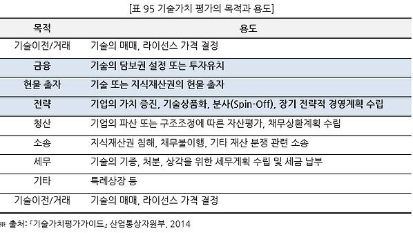 표095 기술가치 평가의 목적과 용도.PNG