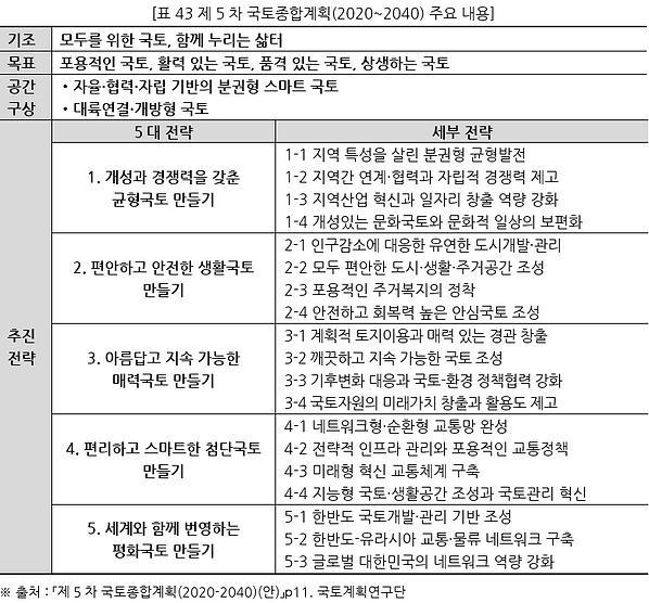 표043 제 5차 국토종합계획(2020~2040) 주요 내용.PNG