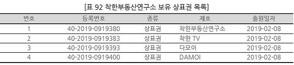 표092 착한부동산연구소 보유 상표권 목록.PNG