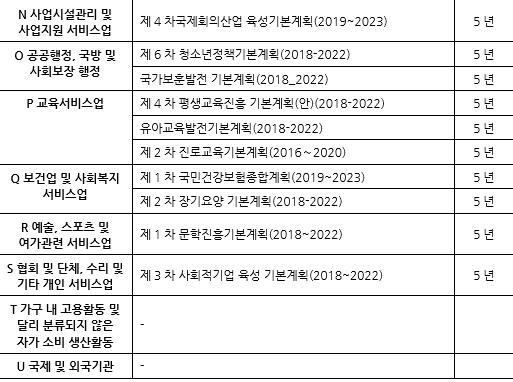 표025_2 업종 관련 정부 중장기 기본계획.PNG
