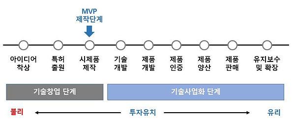 기술개발단계.JPG
