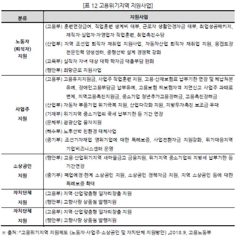표012 고용위기지역 지원사업.PNG
