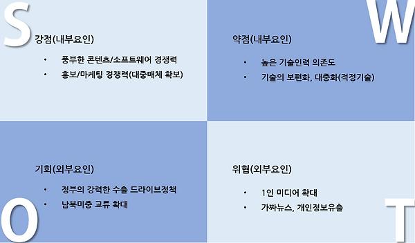 그림 82. J.정보통신 창업 SWOT 분석.PNG