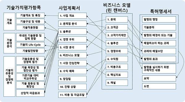 그림 153. 기술가치평가 - 사업계획 - 비즈니스모델 - 특허와의 관계