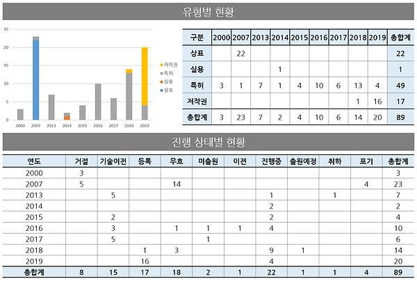그림 140. 보유 지식재산권 현황(김진수, 2019.04 기준).PNG