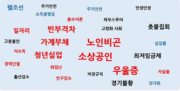 그림 1. 한국의 현실.PNG