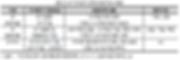 표057 IP가치평가 연계 금융지원 현황.PNG