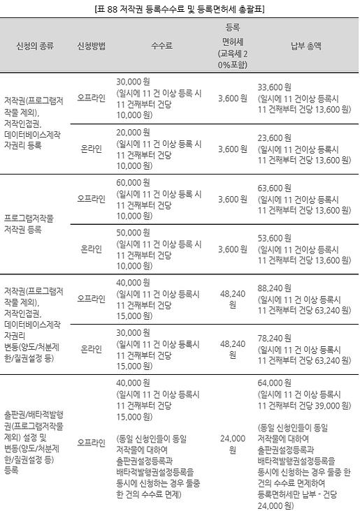표088_1 저작권 등록수수료 및 등록면허세 총괄표.PNG