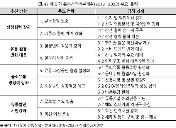 표047 제5차 유통산업기본계획(2019~2023) 주요 내용.PNG