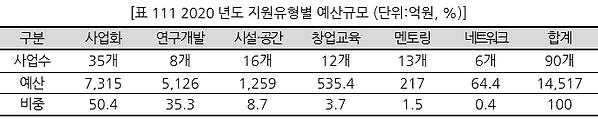 표111 2020년도 지원유형별 예산규모 (단위억원, %).PNG