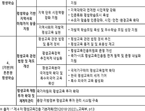 표068_2 제4차 평생교육진흥 기본계획(안)(2018-2022) 주요