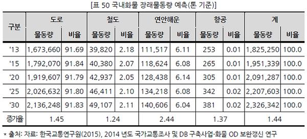 표050 국내화물 장래물동량 예측(톤 기준).PNG