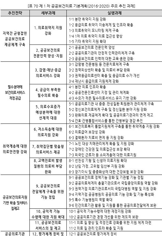 표070_1 제1차 공공보건의료 기본계획(2016-2020) 주요 추진