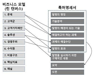 비즈니스모델_특허관계.JPG