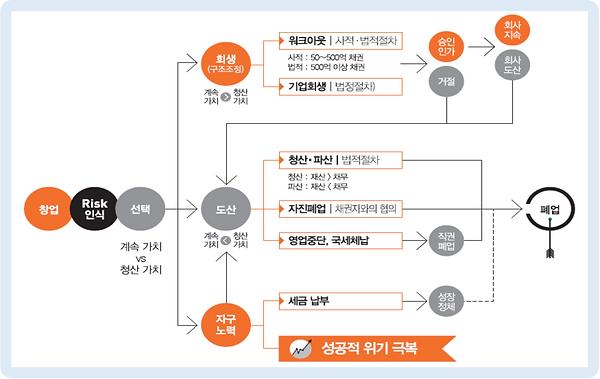 그림 23. 법인신용회복절차(창업에서 폐업까지).PNG