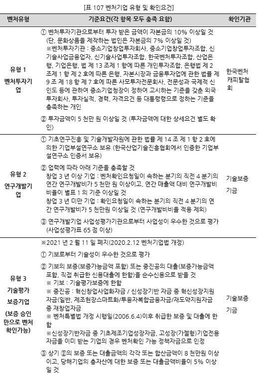 표107_1 벤처기업 유형 및 확인요건.PNG