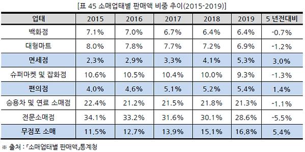표045 소매업태별 판매액 비중 추이(2015-2019).PNG