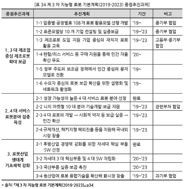표034 제3차 지능형 로봇 기본계획(2019-2023) 중점추진과제.P