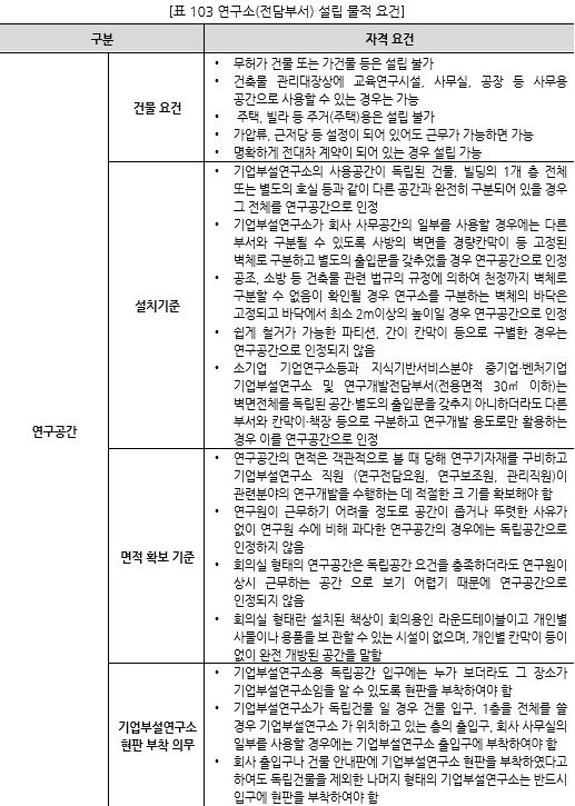 표103_1 연구소(전담부서) 설립 물적 요건.PNG
