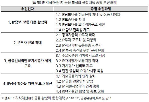 표058 IP지식재산(IP) 금융 활성화 종합대책 중첨 추진과제.PNG