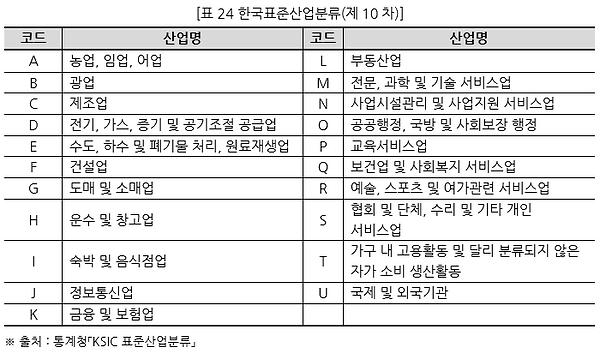 표024 한국표준산업분류(제10차).PNG
