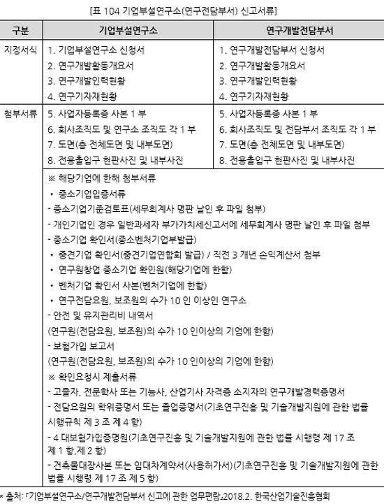 표104 기업부설연구소(연구전담부서) 신고서류.PNG