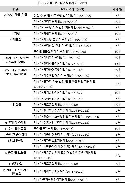 표025_1 업종 관련 정부 중장기 기본계획.PNG