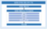 그림 28. 업종별 준비된 창업 전략 구성.PNG