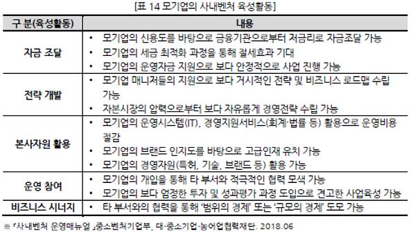 표014 모기업의 사내벤처 육성활동.PNG