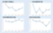 그림 30. 업종 개황 분석 종합(연구개발비, 시장성, 사업성, 안정성)