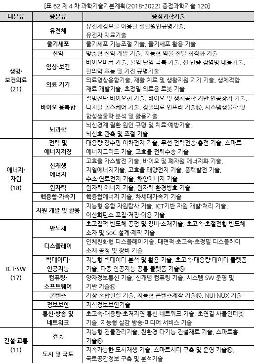 표062_1 제4차 과학기술기본계획(2018-2022) 중점과학기술 12