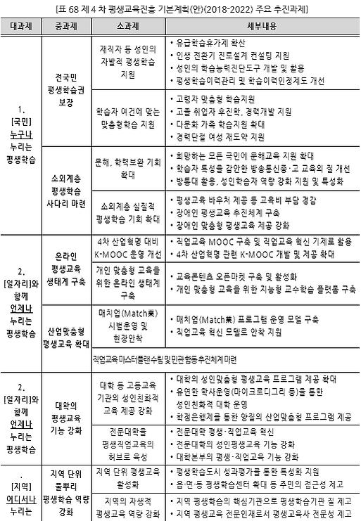 표068_1 제4차 평생교육진흥 기본계획(안)(2018-2022) 주요