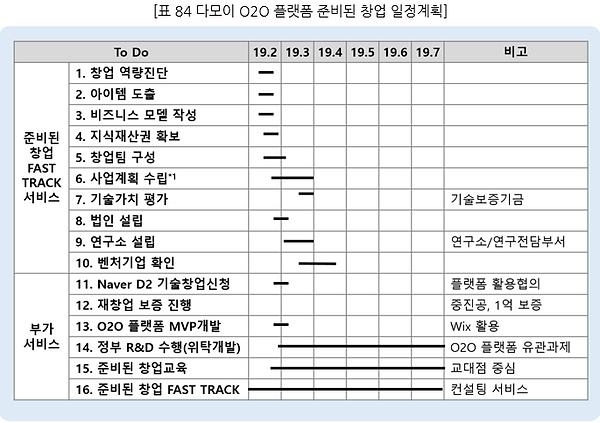 표084 다모이 O2O 플랫폼 준비된 창업 일정계획.PNG